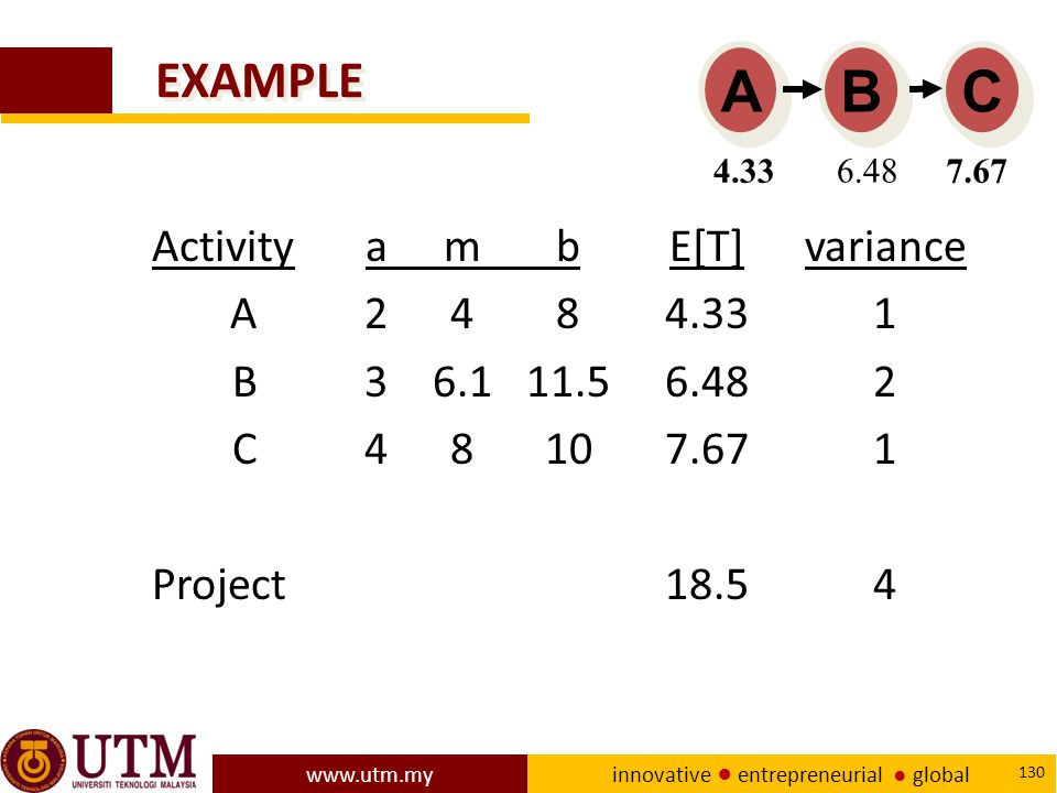 C B A EXAMPLE Activity a m b E[T] variance A 2 4 8 4.33 1